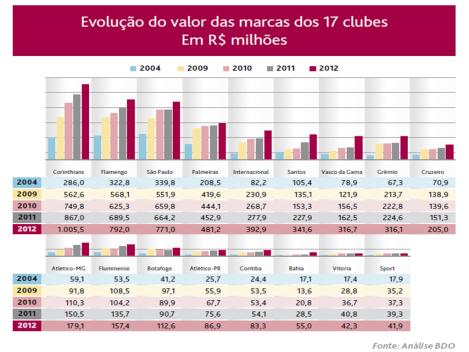 Evolução do valor das marcas dos 17 clubes