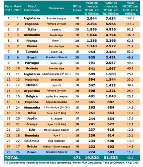 Ranking dos 25 Campeonatos Nacionais mais valiosos do Mundo por valor de mercado dos elencos participantes.